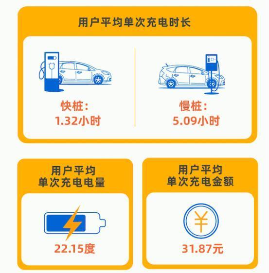 北京晚11时迎充电日高峰