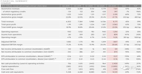 """特斯拉交出""""历史最佳""""三季报!净利润大增131%,产销均创历史新高"""