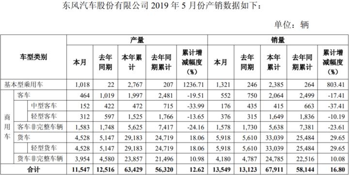 东风汽车5月销量.png