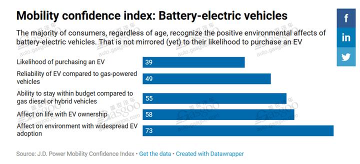 电动汽车,自动驾驶,电动和自动驾驶汽车