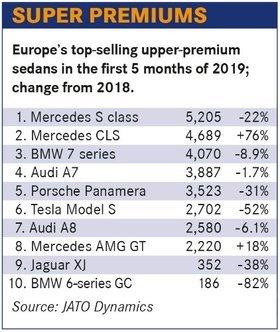 销量,欧洲豪华轿车三大威胁,奔驰宝马销量下滑