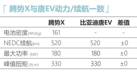 腾势全新7座SUV明年交付 续航520公里 PK唐EV-图2