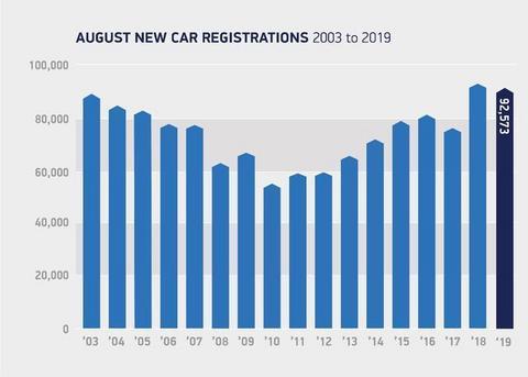 8月英国纯电销量激增378% 最大功臣Model 3闯入畅销车前三