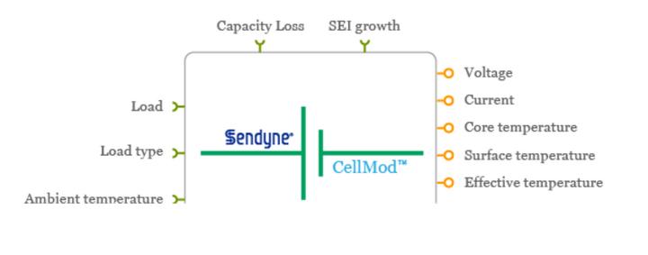 电动汽车,电池,Sendyne电池系统仿真软件,电池系统设计,Altair,电池模型,CellMod