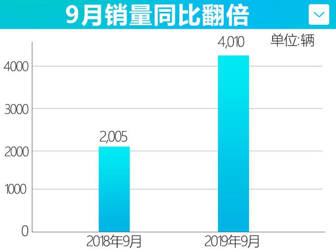 广汽新能源销量实现7连涨 前9个月累计销量翻倍-图2