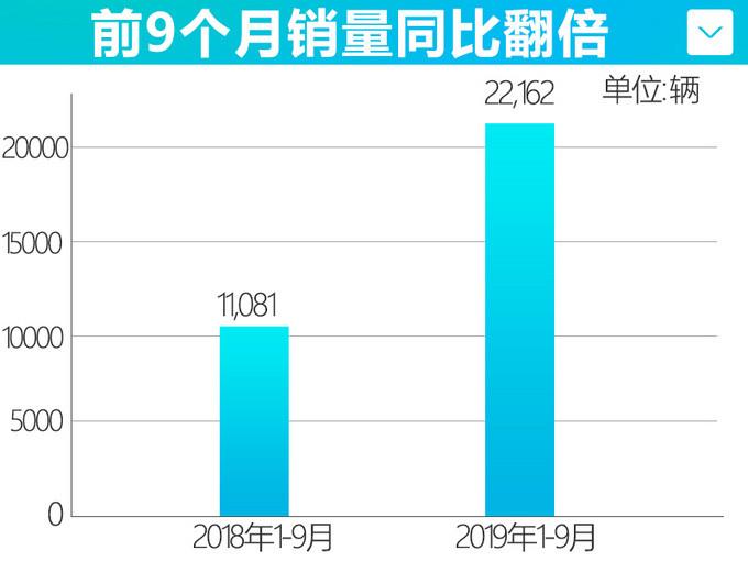 广汽新能源销量实现7连涨 前9个月累计销量翻倍-图3