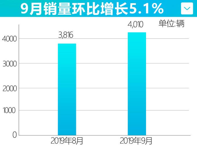 广汽新能源销量实现7连涨 前9个月累计销量翻倍-图4