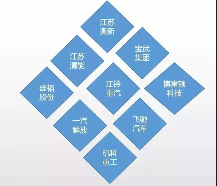 中国特色氢能技术路线!盘点国内氢燃料重卡汽车及相关企业