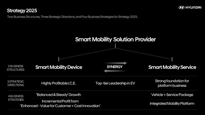 """现代汽车发布""""2025战略"""":向电动化投资20万亿韩元 年销67万辆电动车"""