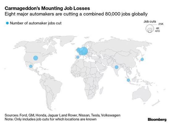 全球汽车业将有8万人下岗 裁员潮直逼上一轮经济危机