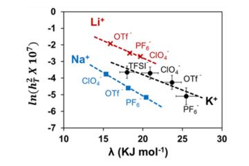 研究人员利用一个参数就可挑选出合适电解质 促进金属空气电池研发