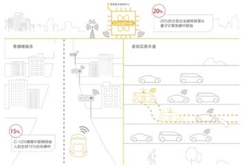 华为车联网收入预计达500亿美元,比肩行业巨头博世