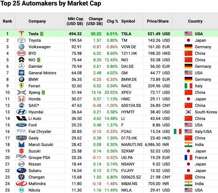 全球汽车公司市值榜:蔚来超越戴姆勒,小鹏汽车杀进前10