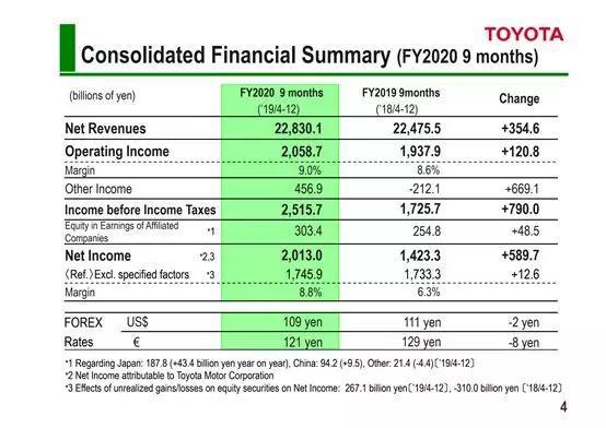 丰田上调2020财年利润预估 警惕疫情影响