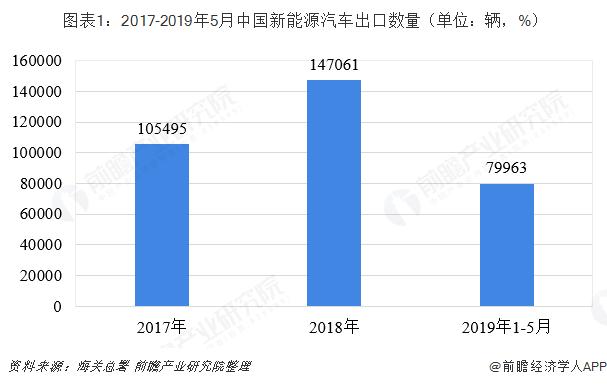 图外1:2017-2019年5月中国新能源汽车出口数目(单位:辆,%)