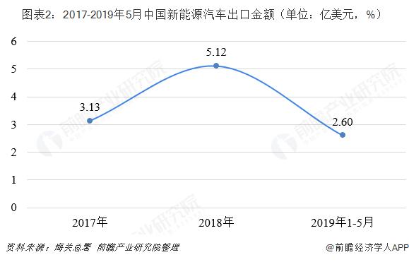 图外2:2017-2019年5月中国新能源汽车出口金额(单位:亿美元,%)