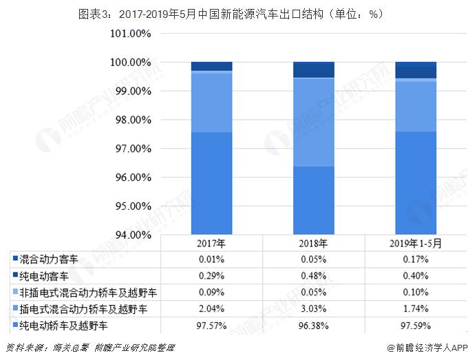 图外3:2017-2019年5月中国新能源汽车出口构造(单位:%)