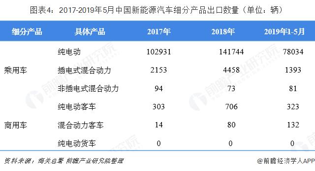 图外4:2017-2019年5月中国新能源汽车细分产品出口数目(单位:辆)
