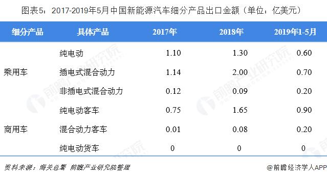 图外5:2017-2019年5月中国新能源汽车细分产品出口金额(单位:亿美元)