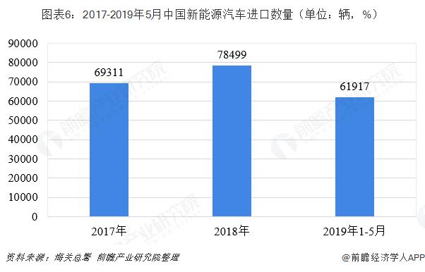 图外6:2017-2019年5月中国新能源汽车进口数目(单位:辆,%)