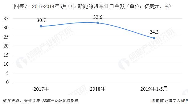 图外7:2017-2019年5月中国新能源汽车进口金额(单位:亿美元,%)