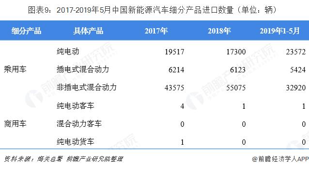 图外9:2017-2019年5月中国新能源汽车细分产品进口数目(单位:辆)