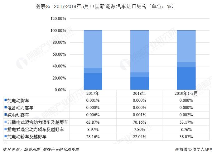 图外8:2017-2019年5月中国新能源汽车进口构造(单位:%)