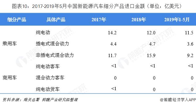 图外10:2017-2019年5月中国新能源汽车细分产品进口金额(单位:亿美元)