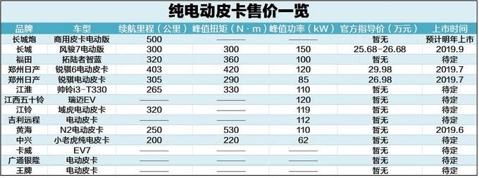 竟已有14款电动皮卡问世售价高昂只为抢占先机-图1