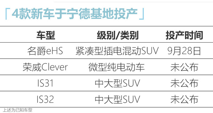 上汽榮威+MG產能增長32.4 SUV等4款新車將投產-圖1