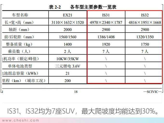 上汽乘用車產能增長32.4 SUV等4款新車將投產-圖4