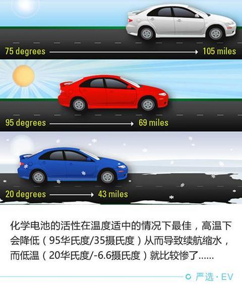 每个环节都影响 电动车续航靠啥撑起来?