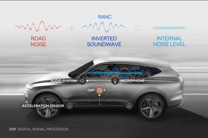 黑科技,前瞻技术,现代汽车集团噪音,现代汽车噪音控制技术,现代汽车RANC,噪音控制技术,汽车新技术