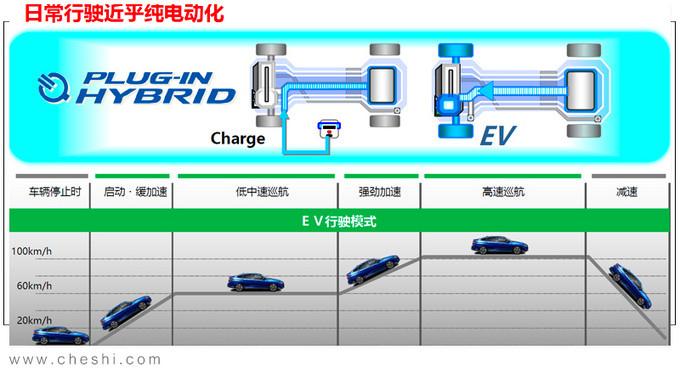 最全能的混动车 本田明年将导入全新PHEV系统-图7