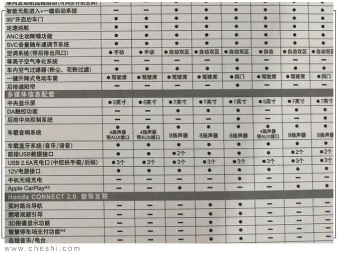 广汽本田皓影配置曝光预售18万起 配无线充电-图5