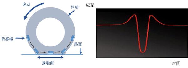 前瞻技术,自动驾驶,普利司通自动驾驶传感器,自动驾驶传感器