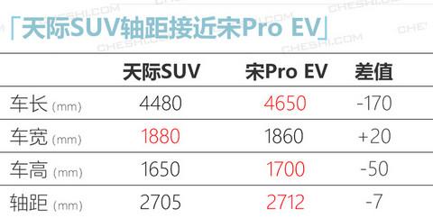 天际第二款SUV明年投产 竞争比亚迪宋Pro EV-图2