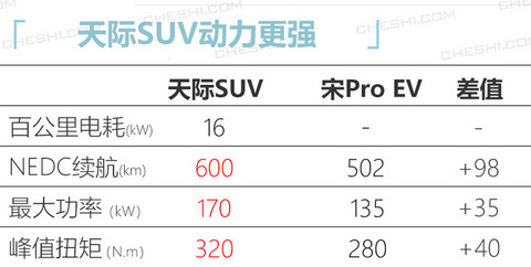 天际第二款SUV明年投产 竞争比亚迪宋Pro EV-图3