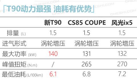 东风启辰新T90实拍 增搭1.5T引擎/配轻混动力-图5