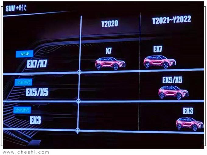BEIJING品牌将推5款新SUV 搭2.0T引擎配轻混-图2