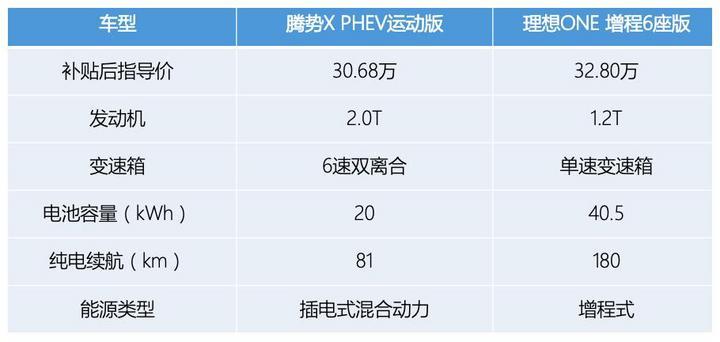 插混PK增程!30万买腾势X PHEV还是理想ONE