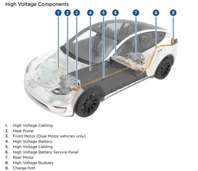 特斯拉Model Y首度装备加热泵 提升2公里续航里程