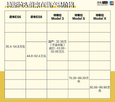 """国内外""""话题王""""的正面碰撞 蔚来EC6和特斯拉Model Y更看好谁?"""