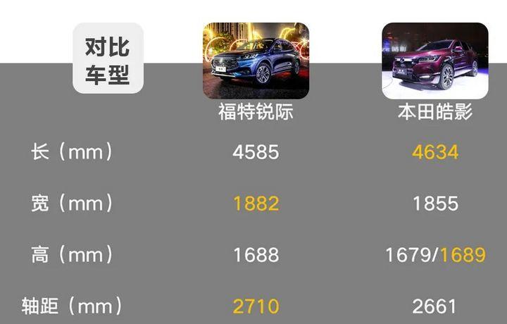 20万级热门紧凑型SUV对决,两驱版的福特锐际与本田皓影怎么选