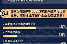 """Model 3卖出""""白菜价"""",谁是最大赢家?"""