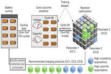 斯坦福联手丰田利用AI开发新型动力电池