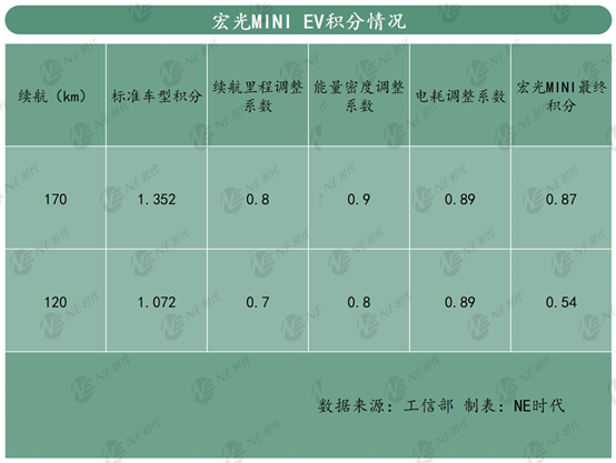 爆款EV宏光MINI赚钱吗?