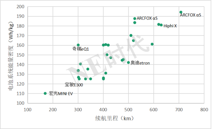 12批目录:ARCFOX αS能量密度194Wh/kg,上汽系要把小车做到极致