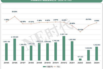 4月保险数据:强混/48V上涨,比亚迪失去华东华南市场
