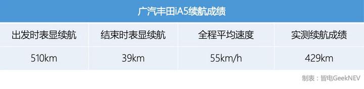 究竟能跑多少公里?廣汽豐田iA5續航極限挑戰